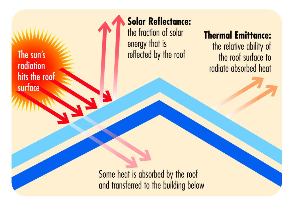 cool_roof_diagram